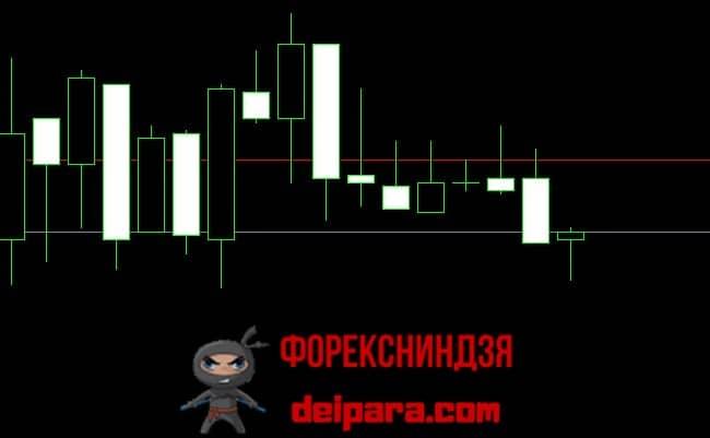 Рисунок 1. Вот такой тонкий рынок на форексе нередко возникает даже на мажорных валютных парах.