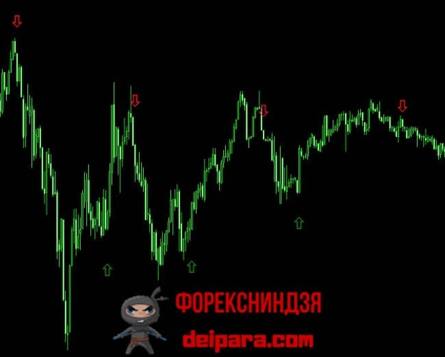 Рисунок 3. Сигналы индикатора для скальпинга бинарных опционов на М1 Binary_CashComodo.