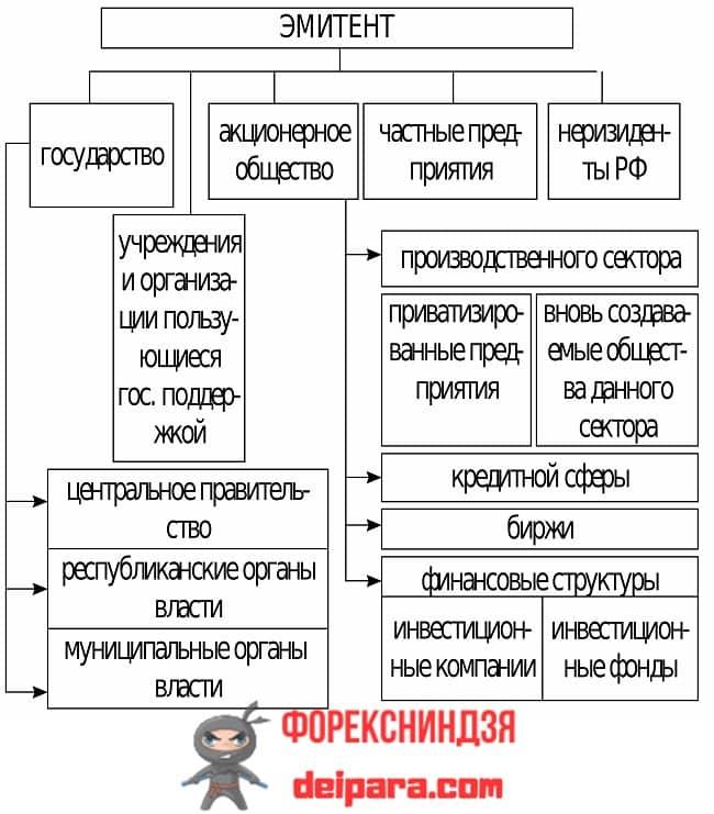 Рисунок 1. Виды эмитентов ценных бумаг в формате структурной схемы.