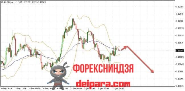 EUR/USD прогноз курса Евро Доллар на 15.01.2020