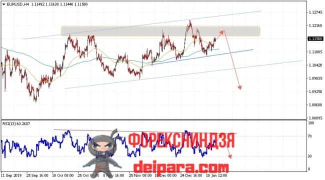 EUR/USD прогноз курса Евро Доллар на 17.01.2020