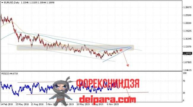 EUR/USD прогноз курса Евро Доллар на 13.01.2020
