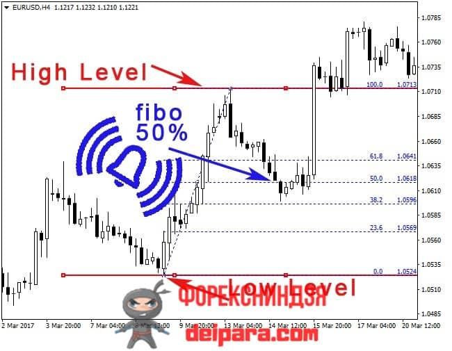 Рисунок 6. Сигнал индикатора Фибоначчи Horizontal_Channel_AlertWith_Fibo на 50%-уровне может использоваться по-разному.