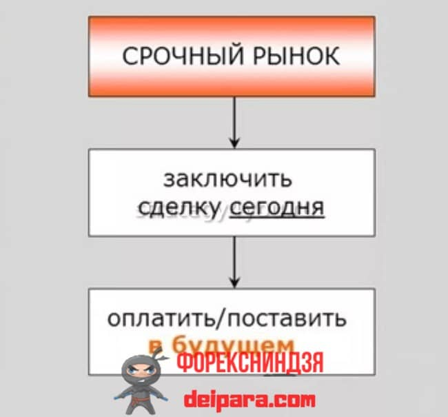 Рисунок 1. Эта схема демонстрирует основную разницу между фондовым и срочным рынком.