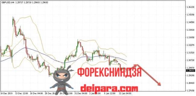 GBP/USD прогноз курса Фунта и Доллара на 15.01.2020