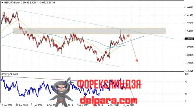 GBP/USD прогноз курса Фунта и Доллара на 13.01.2020