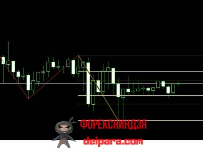 Рисунок 1. Индикатор Фибоначчи ICWR_a.
