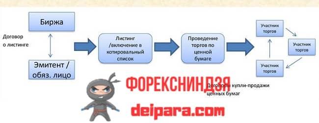 Рисунок 1. Место в структуре организации работы Московской фондовой биржи листинга ценных бумаг.