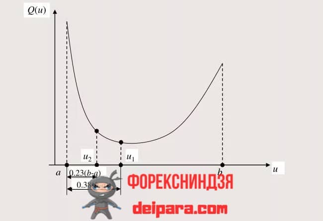 Рисунок 1. График, поясняющий поиск методом чисел Фибоначчи.