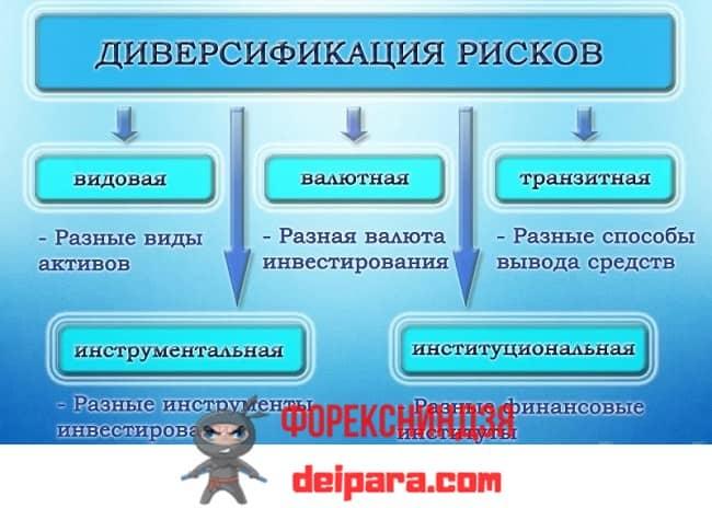 Рисунок 2. Одна из схем классификации методов и способов диверсификации рисков.