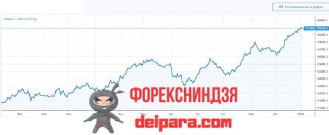 Рисунок 1. Обзорный линейный график фьючерса РТС с сайта tradingview.