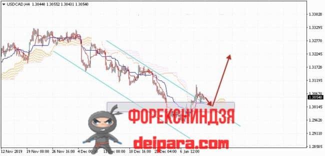 USD/CAD прогноз курса Доллар Канадский Доллар на 14.01.2020