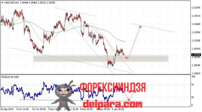 USD/CAD прогноз курса Доллар Канадский Доллар на 17.01.2020