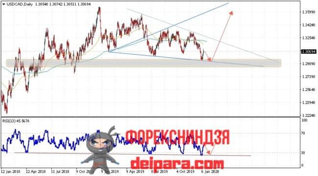 USD/CAD прогноз курса Доллар Канадский Доллар на 13.01.2020