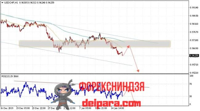 USD/CHF прогноз курса Доллар Франк на 17.01.2020