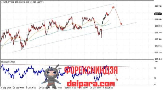 USD/JPY прогноз курса Доллар Иена на 17.01.2020