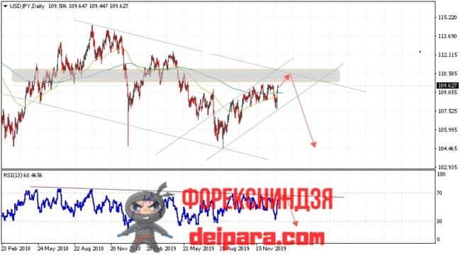 USD/JPY прогноз курса Доллар Иена на 13.01.2020