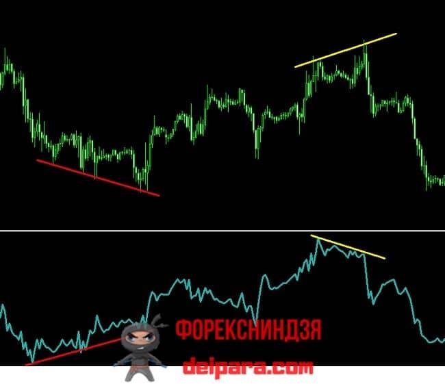 Рисунок 3. Trading strategy Accumulation-Distribution на дивергенциях.