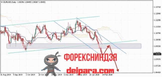 EUR/USD прогноз курса Евро Доллар на 17.02.2020