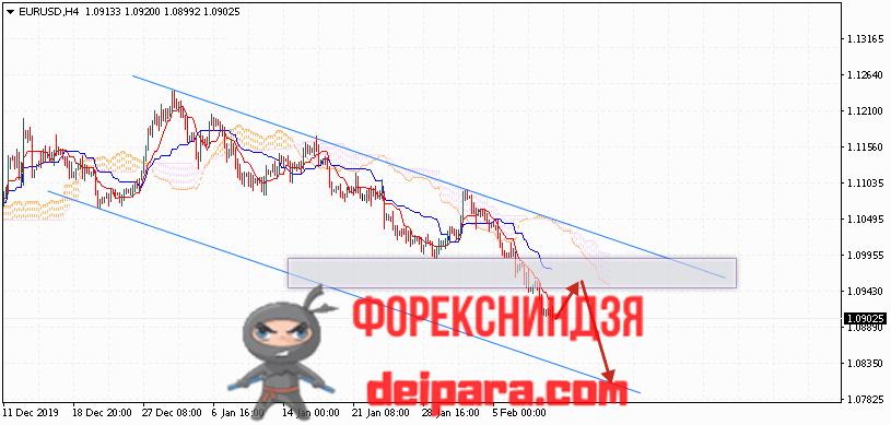 EUR/USD прогноз курса Евро Доллар на 12.02.2020