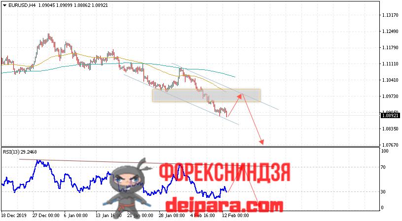 EUR/USD прогноз курса Евро Доллар на 13.02.2020