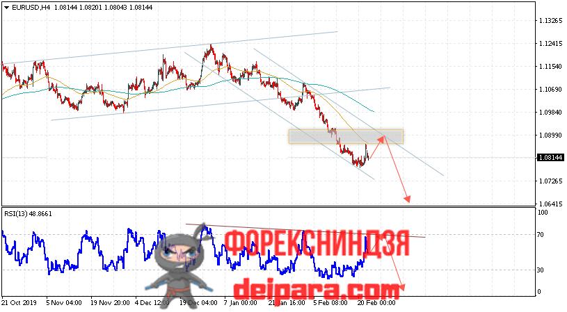 EUR/USD прогноз курса Евро Доллар на 25.02.2020