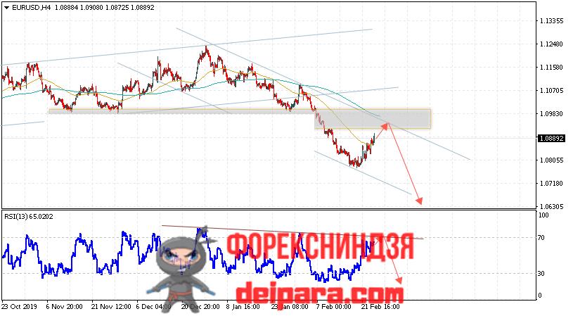 EUR/USD прогноз курса Евро Доллар на 27.02.2020