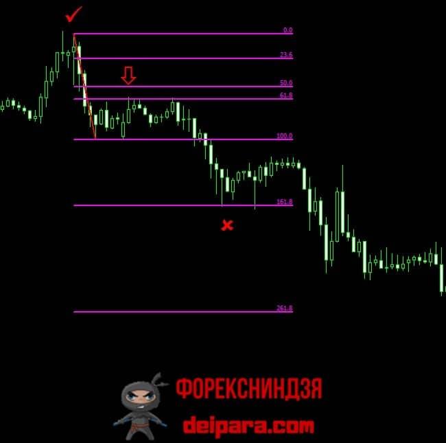 Рисунок 4. Как пользоваться уровнями Фибоначчи в торговле.