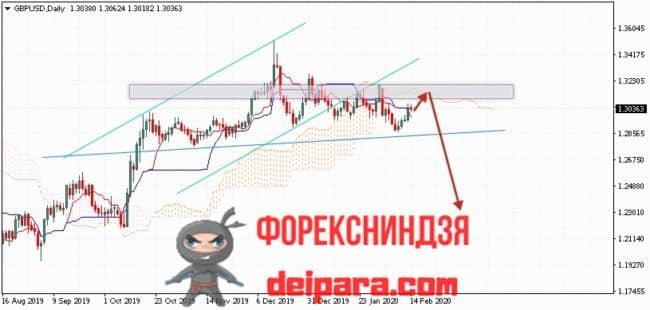 GBP/USD прогноз курса Фунта и Доллара на 17.02.2020