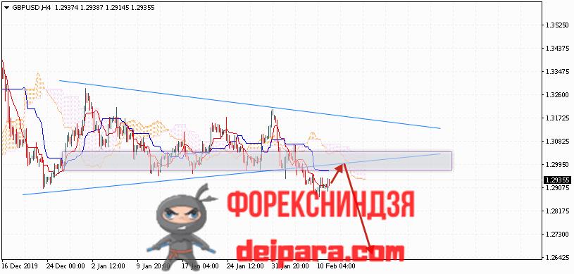GBP/USD прогноз курса Фунта и Доллара на 12.02.2020