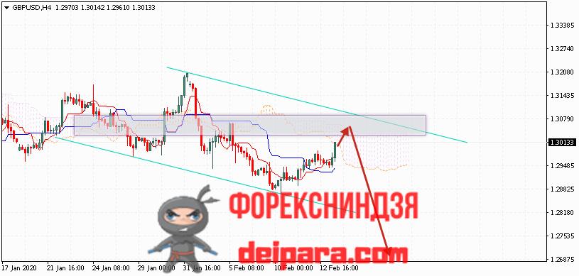 GBP/USD прогноз курса Фунта и Доллара на 14.02.2020