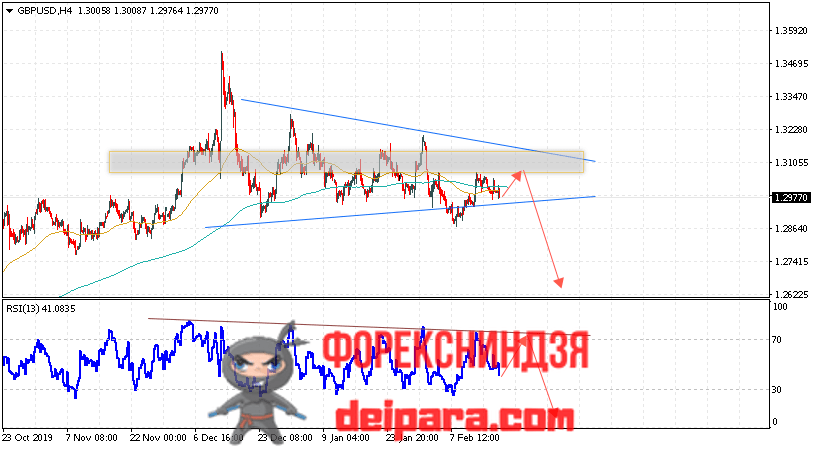USD/CAD прогноз курса Доллар Канадский Доллар на 20.02.2020