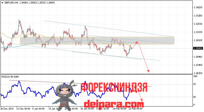 GBP/USD прогноз курса Фунта и Доллара на 25.02.2020