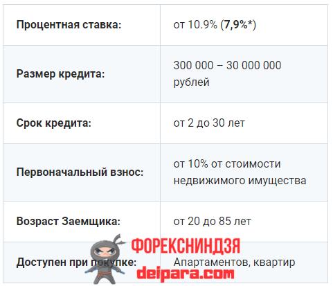 Размер процентной ставки при ипотечном кредитовании в Совкомбанке