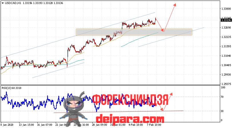 USD/CAD прогноз курса Доллар Канадский Доллар на 11.02.2020