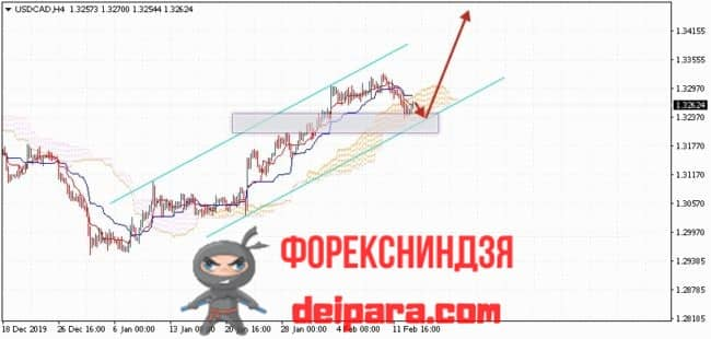 USD/CAD прогноз курса Доллар Канадский Доллар на 14.02.2020