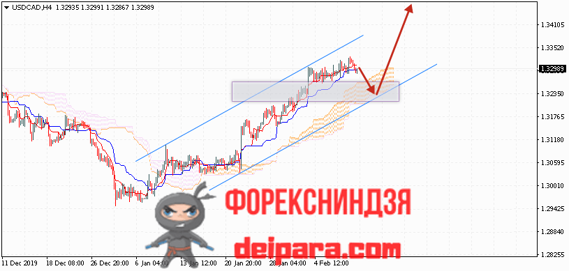 USD/CAD прогноз курса Доллар Канадский Доллар на 12.02.2020