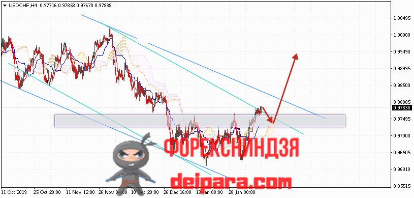 USD/CHF прогноз курса Доллар Франк на 12.02.2020