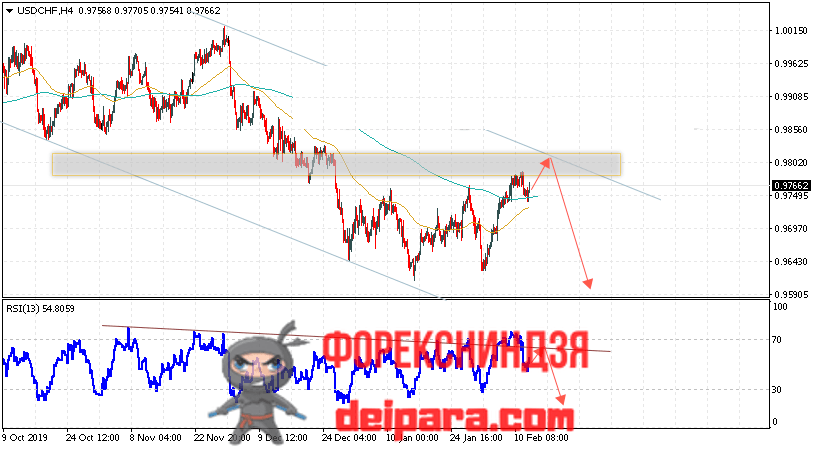 USD/CHF прогноз курса Доллар Франк на 13.02.2020