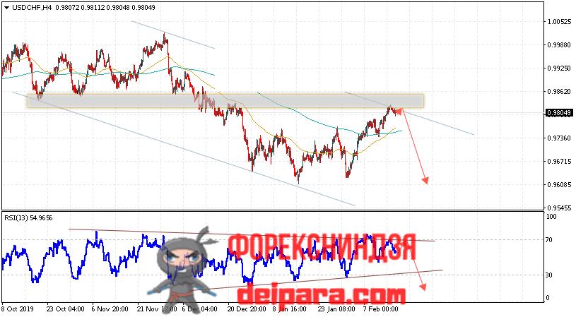 USD/CHF прогноз курса Доллар Франк на 19.02.2020