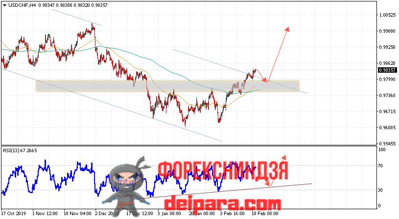 USD/CHF прогноз курса Доллар Франк на 20.02.2020
