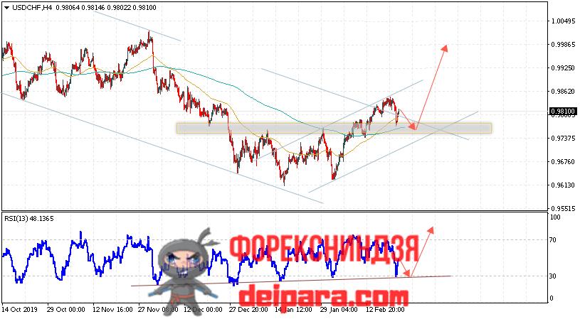 USD/CHF прогноз курса Доллар Франк на 25.02.2020