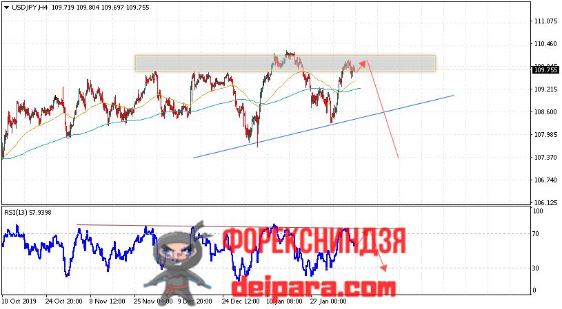 USD/JPY прогноз курса Доллар Иена на 11.02.2020