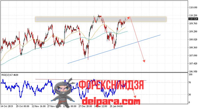 USD/JPY прогноз курса Доллар Иена на 13.02.2020