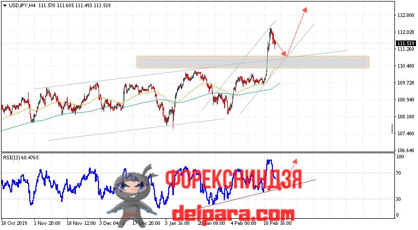 USD/JPY прогноз курса Доллар Иена на 25.02.2020