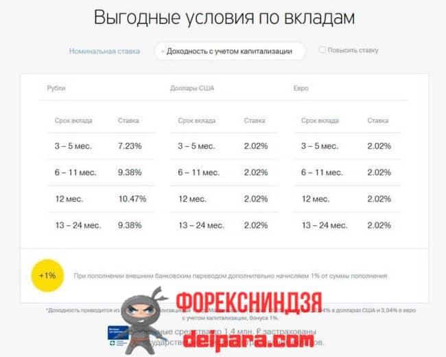 СмартВклад Тинькофф