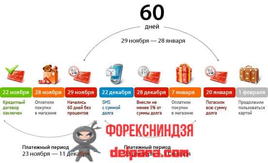 Льготный период, составляющий 100 дней по кредитному пластику Альфа-Банк
