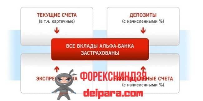 Вклады Альфа-Банка рассчитанные на физических лиц и пенсионеров