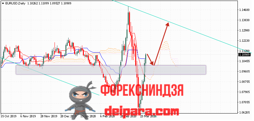 EUR/USD прогноз курса Евро Доллар на 30.03.2020