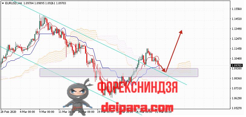 EUR/USD прогноз курса Евро Доллар на 01.04.2020
